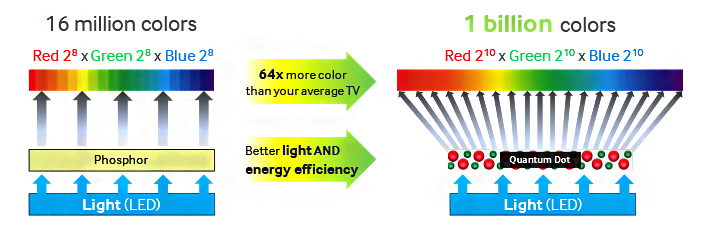 Quantum Dot Technology